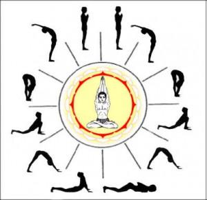 correlation between sun salutation and vedic astrology